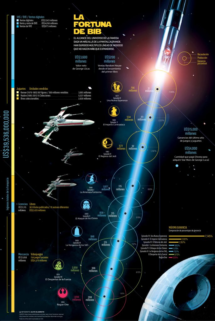 Star Wars un negocio estelar