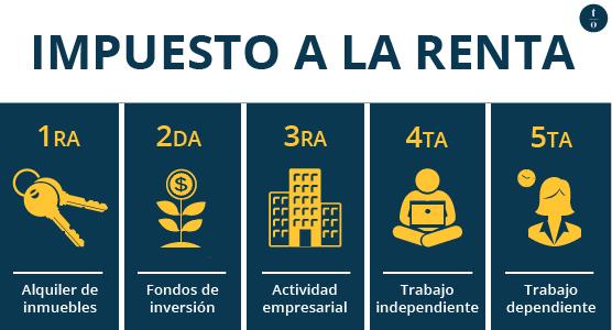 categorías del impuesto a la renta en Perú